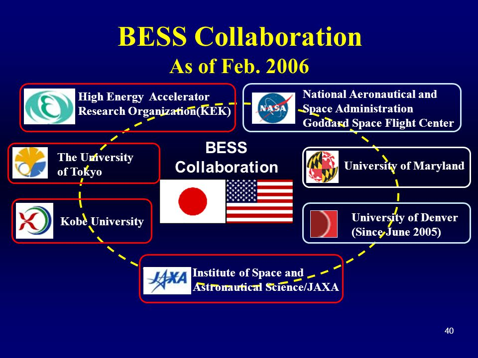 BESS Collaboration As of Feb. 2006 BESS Collaboration