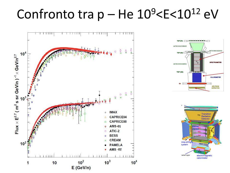 Confronto tra p – He 109<E<1012 eV