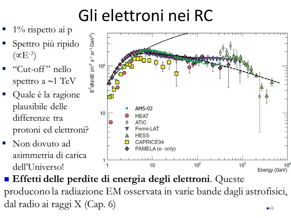 Gli elettroni nei RC 1% rispetto ai p. Spettro più ripido (E-3) Cut-off nello spettro a 1 TeV.