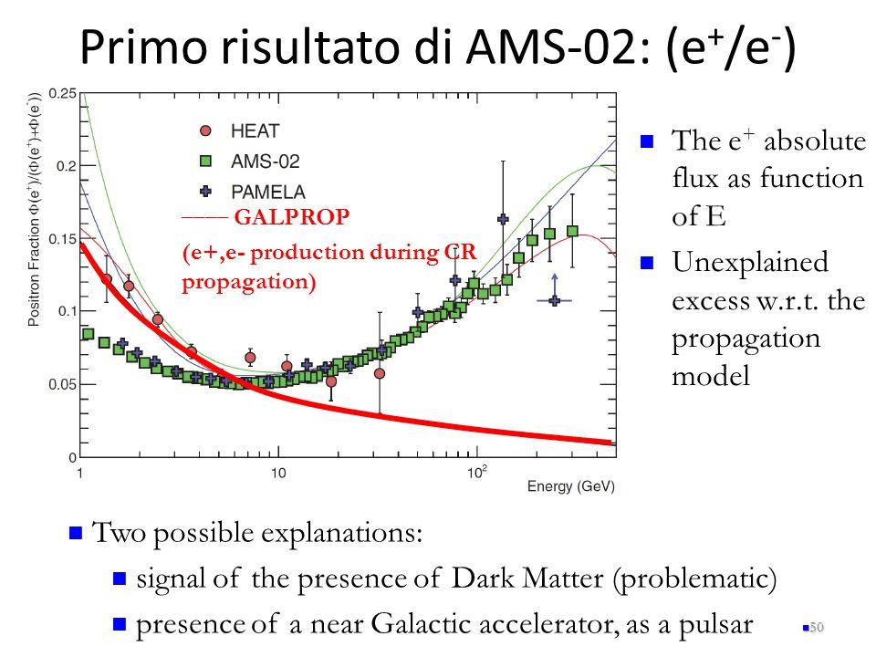 Primo risultato di AMS-02: (e+/e-)