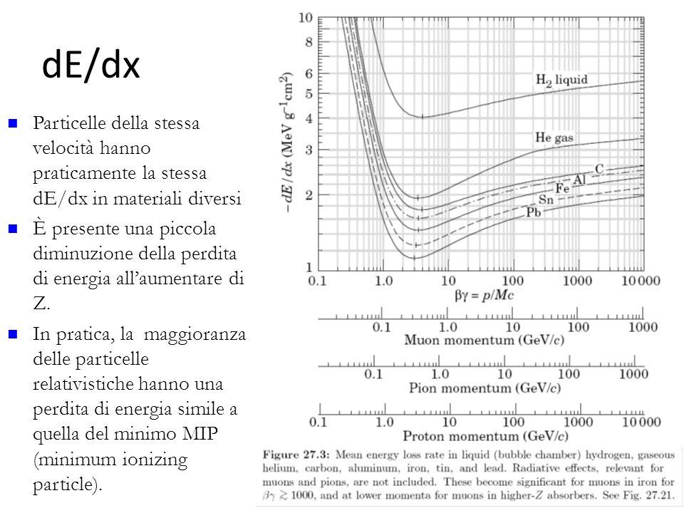 dE/dx Particelle della stessa velocità hanno praticamente la stessa dE/dx in materiali diversi.