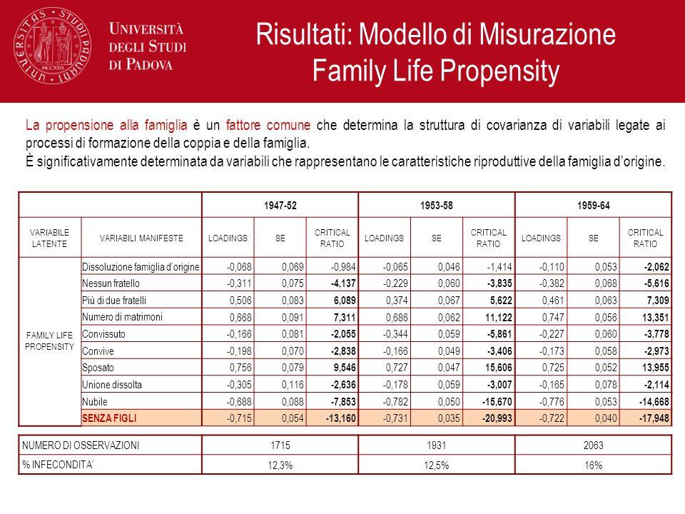 Risultati: Modello di Misurazione Family Life Propensity