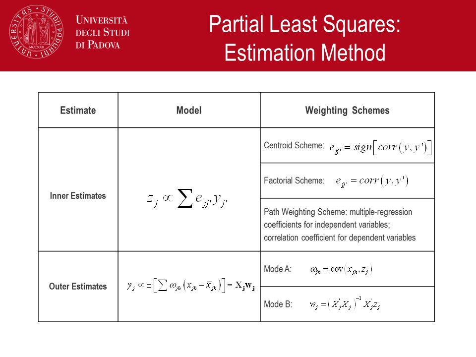 Partial Least Squares: Estimation Method