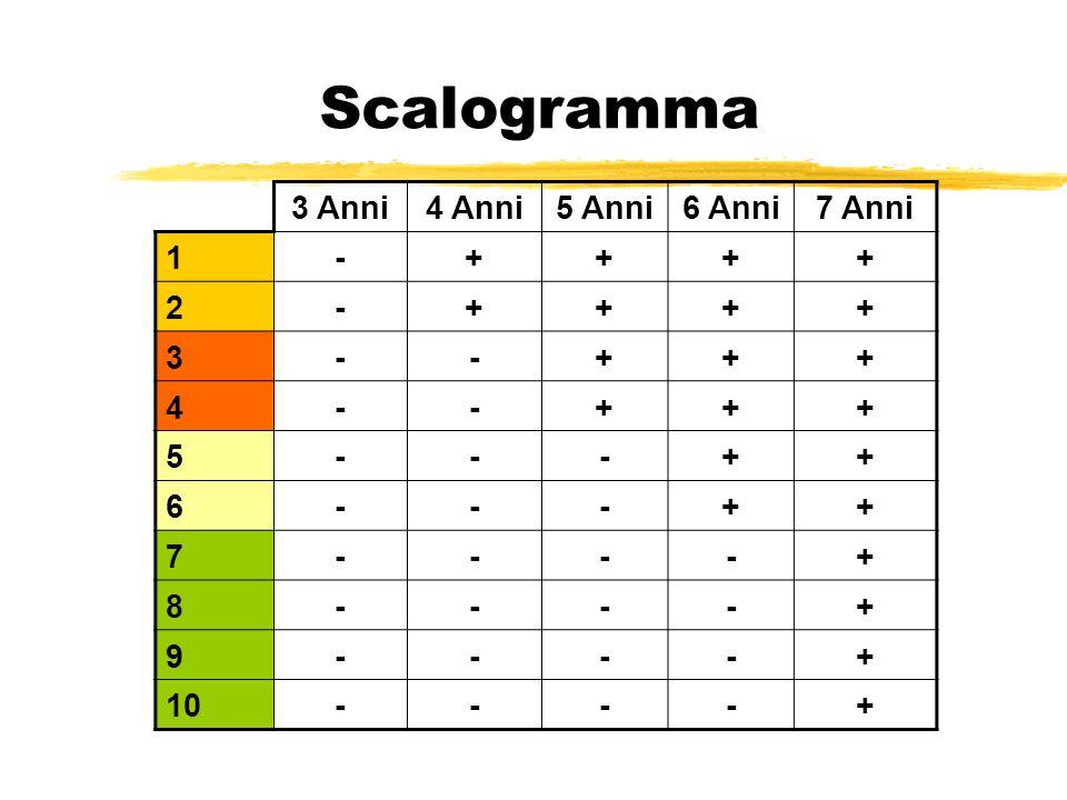 Scalogramma 3 Anni 4 Anni 5 Anni 6 Anni 7 Anni 1 - + 2 3 4 5 6 7 8 9
