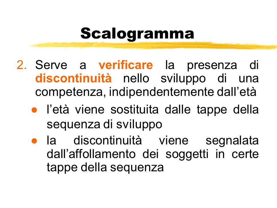 Scalogramma Serve a verificare la presenza di discontinuità nello sviluppo di una competenza, indipendentemente dall'età.