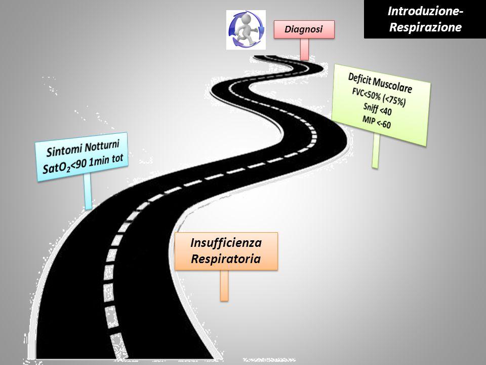 Introduzione-Respirazione Insufficienza Respiratoria