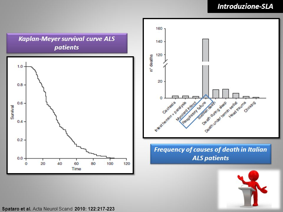 Introduzione-SLA Kaplan-Meyer survival curve ALS patients