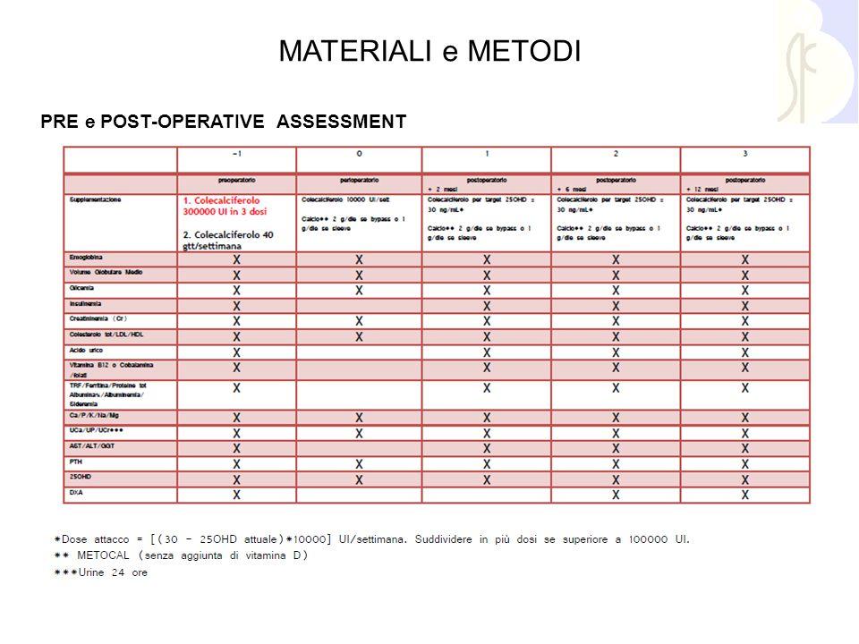 MATERIALI e METODI PRE e POST-OPERATIVE ASSESSMENT