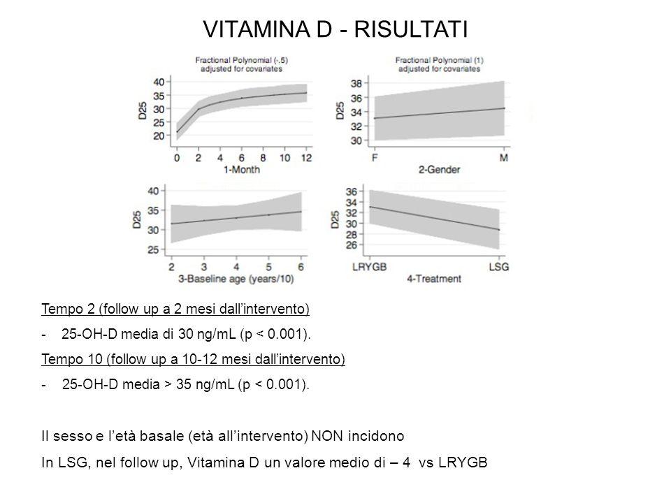 VITAMINA D - RISULTATI Tempo 2 (follow up a 2 mesi dall'intervento) - 25-OH-D media di 30 ng/mL (p < 0.001).