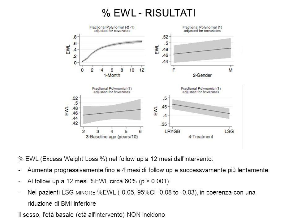 % EWL - RISULTATI % EWL (Excess Weight Loss %) nel follow up a 12 mesi dall'intervento: