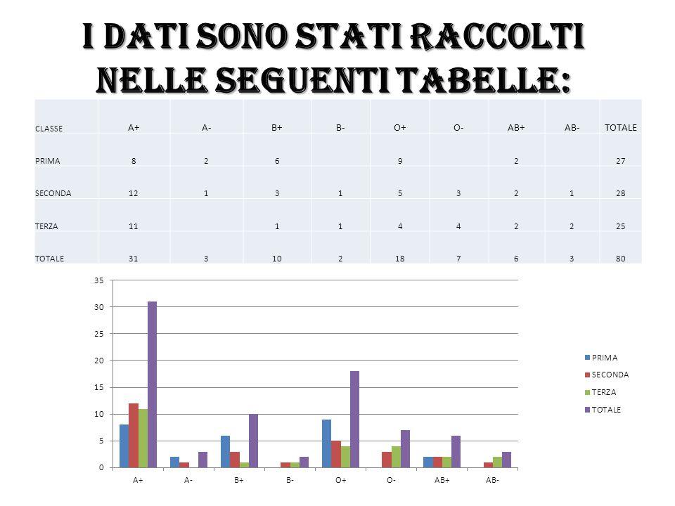 I dati sono stati raccolti nelle seguenti tabelle: