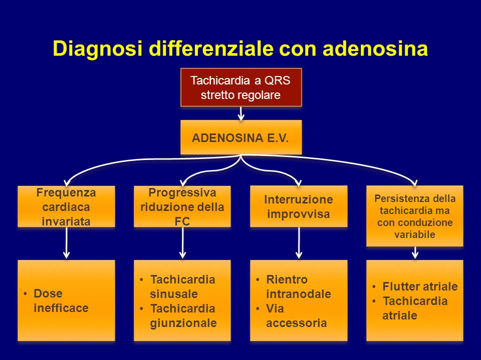 Diagnosi differenziale con adenosina