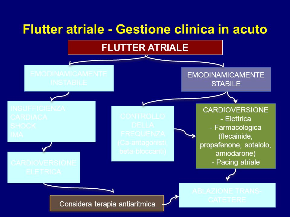 Flutter atriale - Gestione clinica in acuto
