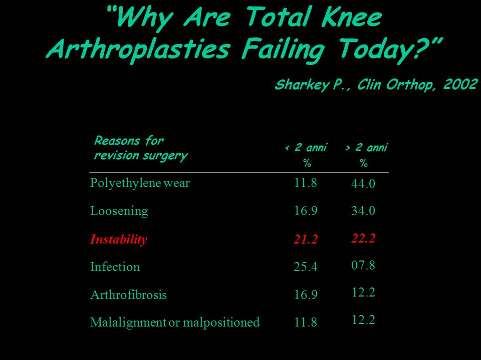Why Are Total Knee Arthroplasties Failing Today