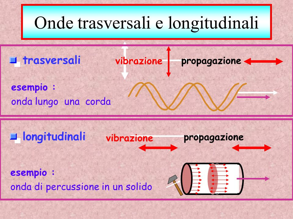Onde trasversali e longitudinali