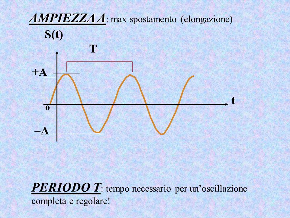AMPIEZZA A: max spostamento (elongazione)