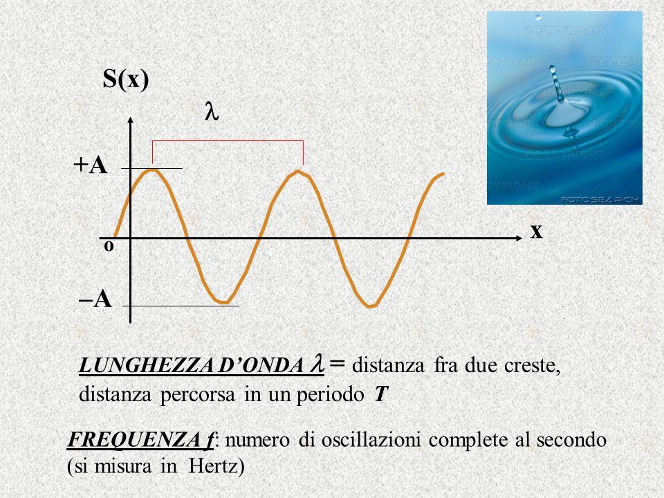 x S(x) +A. –A. o.  LUNGHEZZA D'ONDA  = distanza fra due creste, distanza percorsa in un periodo T.