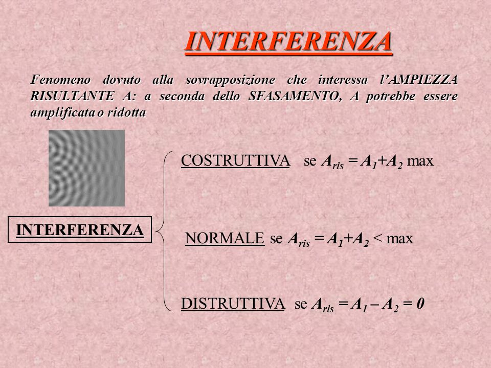 INTERFERENZA COSTRUTTIVA se Aris = A1+A2 max INTERFERENZA
