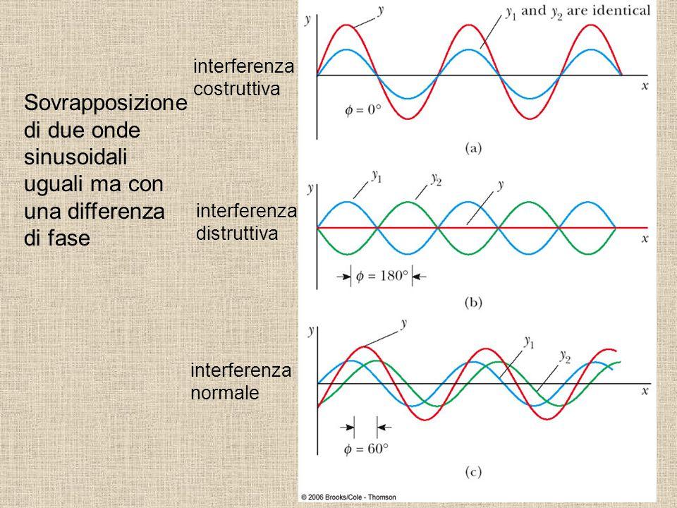 Sovrapposizione di due onde sinusoidali uguali ma con una differenza