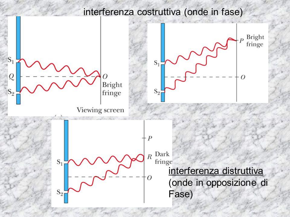 interferenza costruttiva (onde in fase)