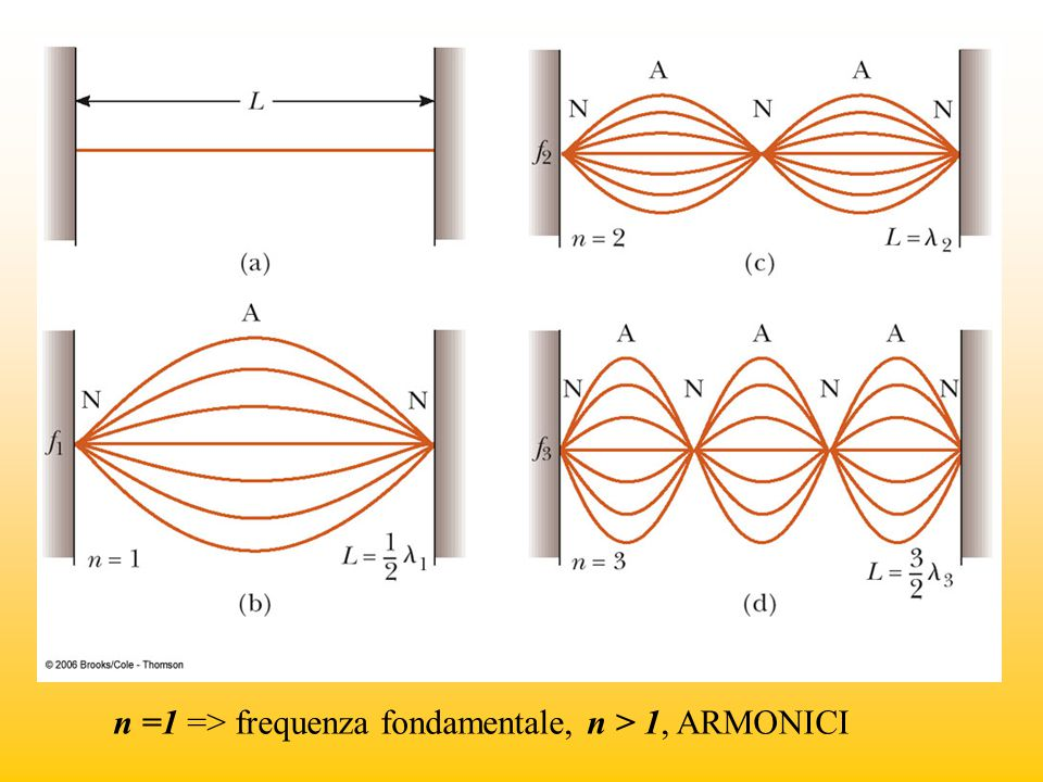 n =1 => frequenza fondamentale, n > 1, ARMONICI