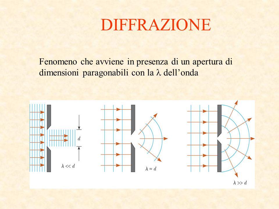 DIFFRAZIONE Fenomeno che avviene in presenza di un apertura di dimensioni paragonabili con la  dell'onda.