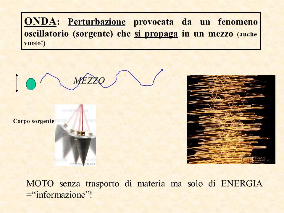 ONDA: Perturbazione provocata da un fenomeno oscillatorio (sorgente) che si propaga in un mezzo (anche vuoto!)