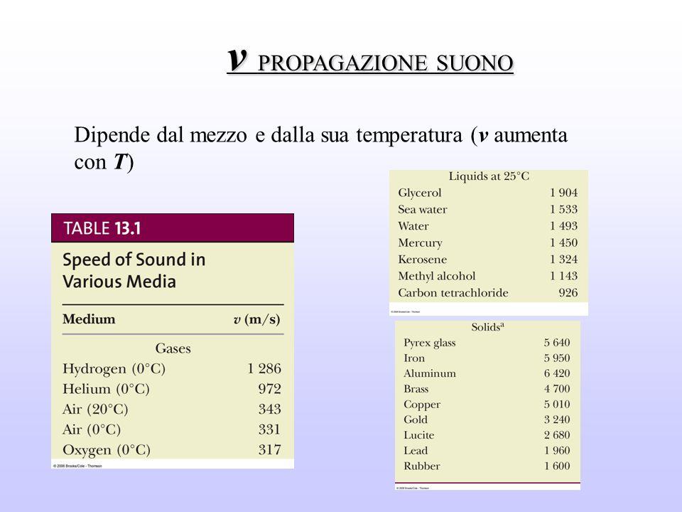 v PROPAGAZIONE SUONO Dipende dal mezzo e dalla sua temperatura (v aumenta con T)