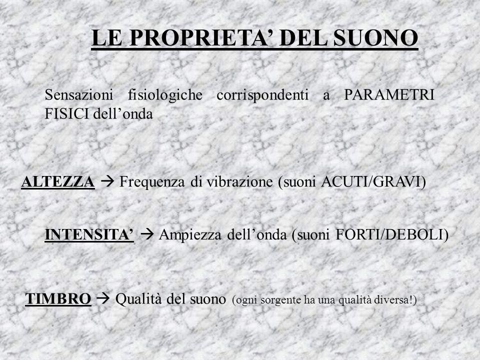 LE PROPRIETA' DEL SUONO