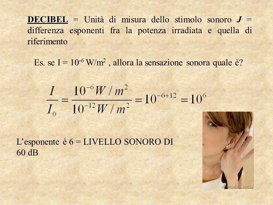 DECIBEL = Unità di misura dello stimolo sonoro J = differenza esponenti fra la potenza irradiata e quella di riferimento