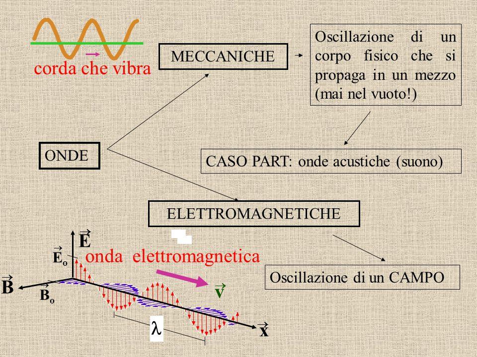 onda elettromagnetica E