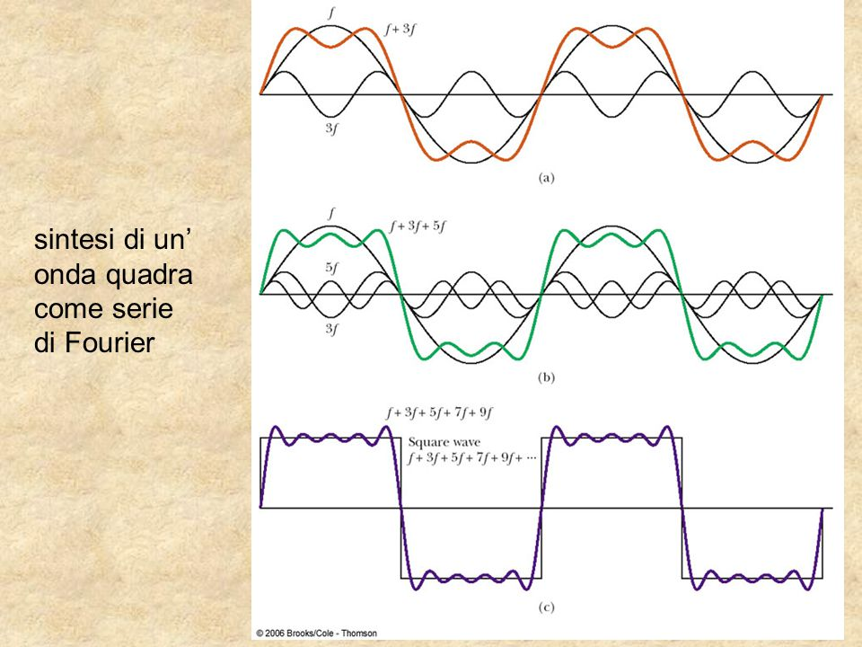 sintesi di un' onda quadra come serie di Fourier