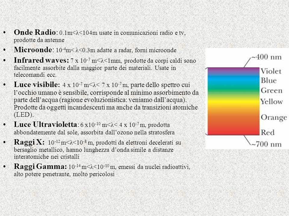Onde Radio: 0.1m<λ<104m usate in comunicazioni radio e tv, prodotte da antenne