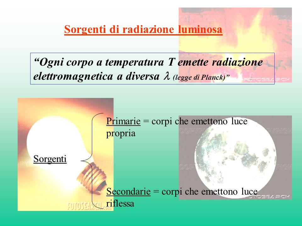 Sorgenti di radiazione luminosa