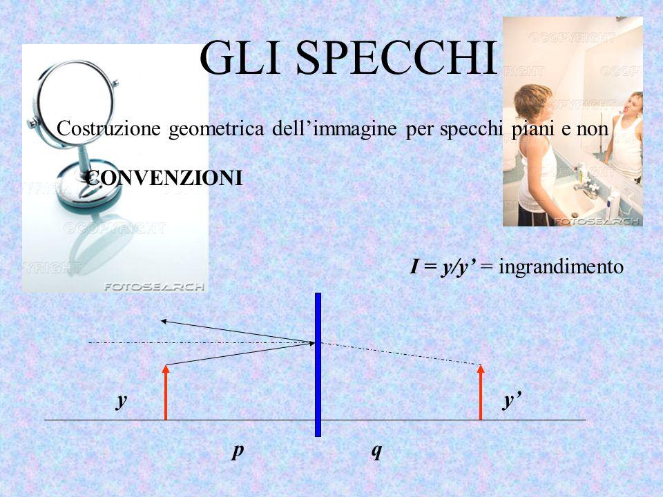GLI SPECCHI Costruzione geometrica dell'immagine per specchi piani e non. CONVENZIONI. I = y/y' = ingrandimento.