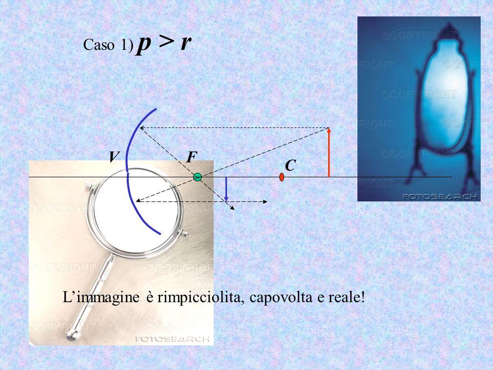 Caso 1) p > r V F C L'immagine è rimpicciolita, capovolta e reale!