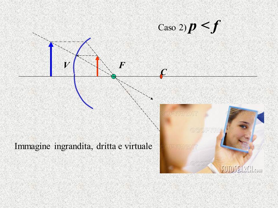 Caso 2) p < f V F C Immagine ingrandita, dritta e virtuale