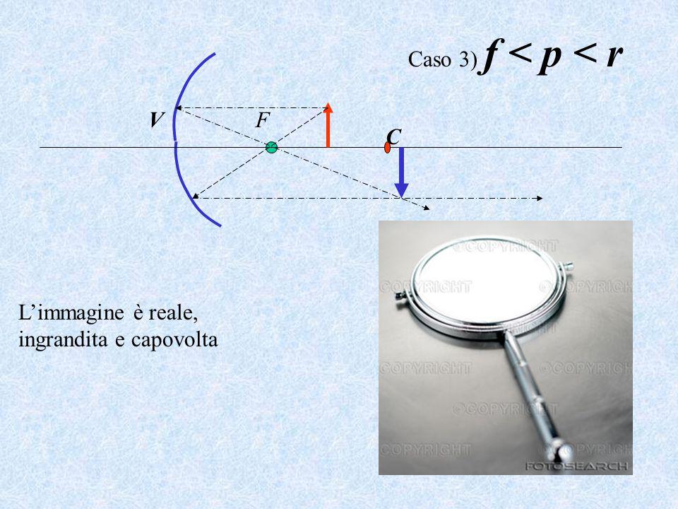 Caso 3) f < p < r V F C L'immagine è reale, ingrandita e capovolta