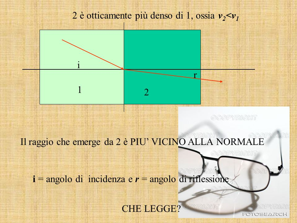 2 è otticamente più denso di 1, ossia v2<v1