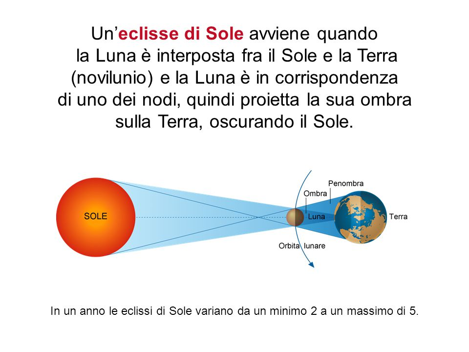 Un'eclisse di Sole avviene quando la Luna è interposta fra il Sole e la Terra (novilunio) e la Luna è in corrispondenza di uno dei nodi, quindi proietta la sua ombra sulla Terra, oscurando il Sole.