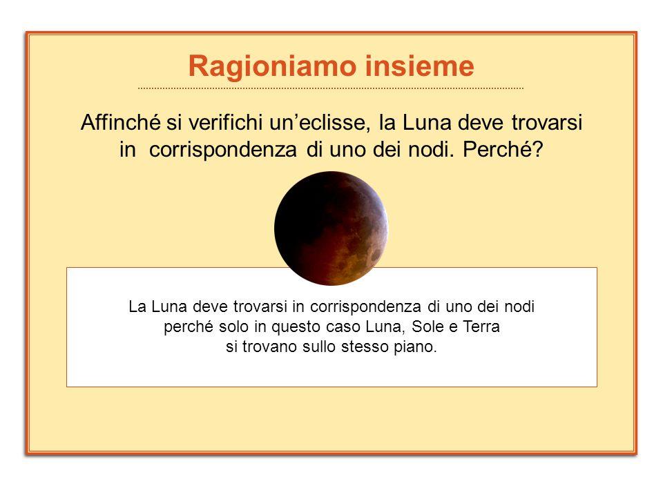 Ragioniamo insieme Affinché si verifichi un'eclisse, la Luna deve trovarsi in corrispondenza di uno dei nodi. Perché