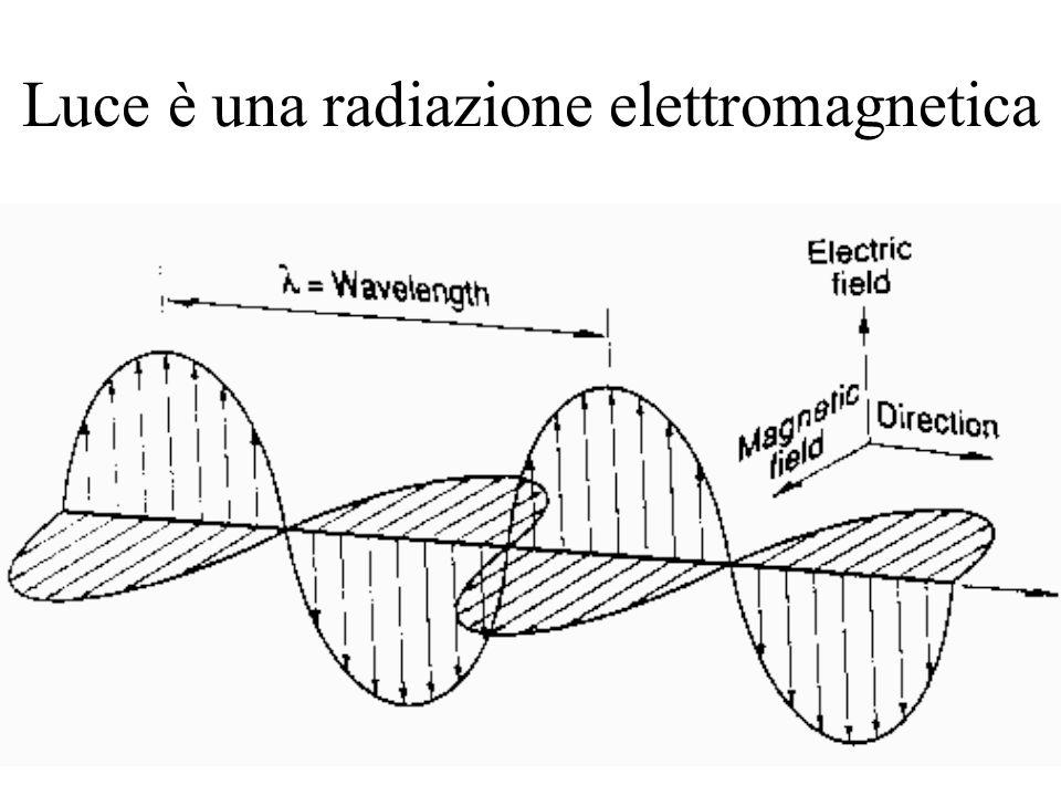 Luce è una radiazione elettromagnetica