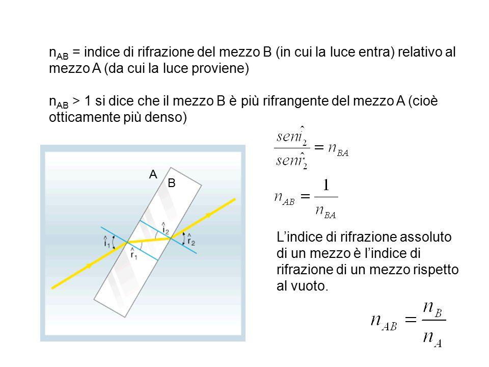 nAB = indice di rifrazione del mezzo B (in cui la luce entra) relativo al mezzo A (da cui la luce proviene)
