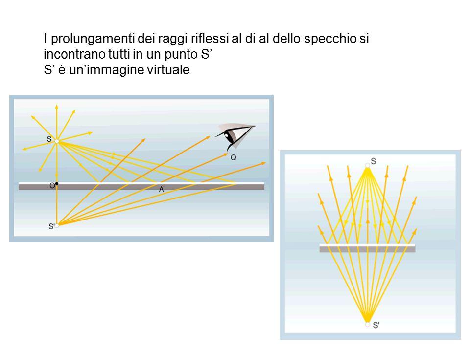 I prolungamenti dei raggi riflessi al di al dello specchio si incontrano tutti in un punto S'