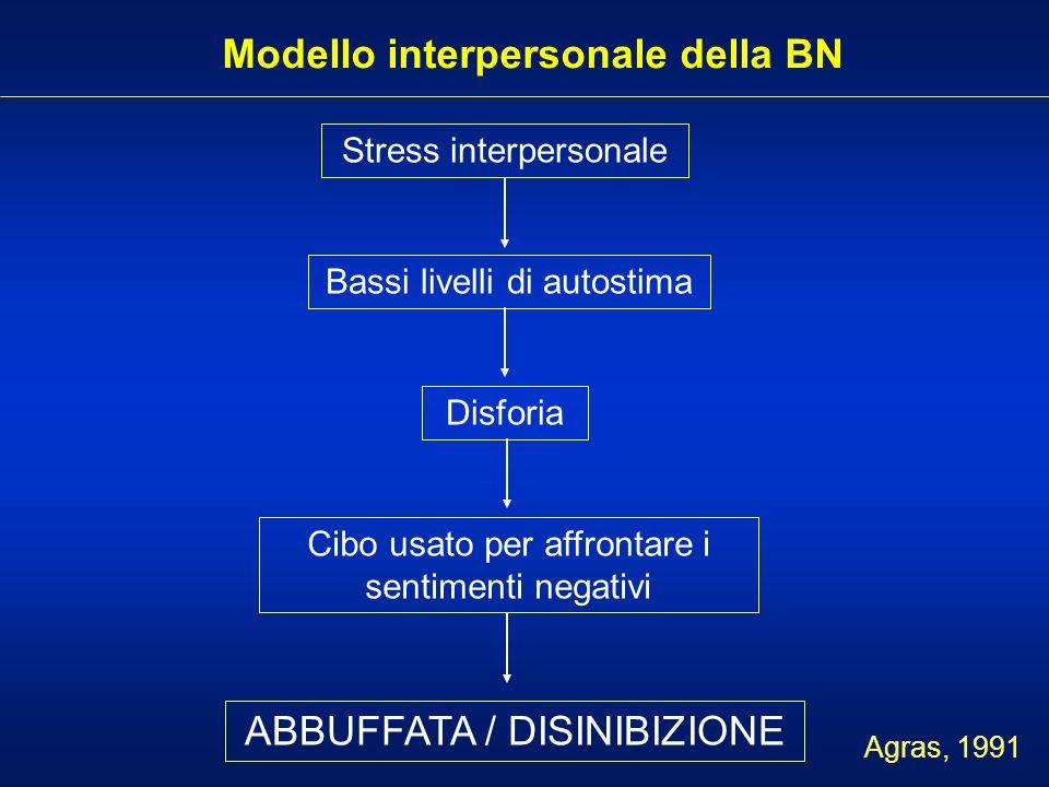 Modello interpersonale della BN