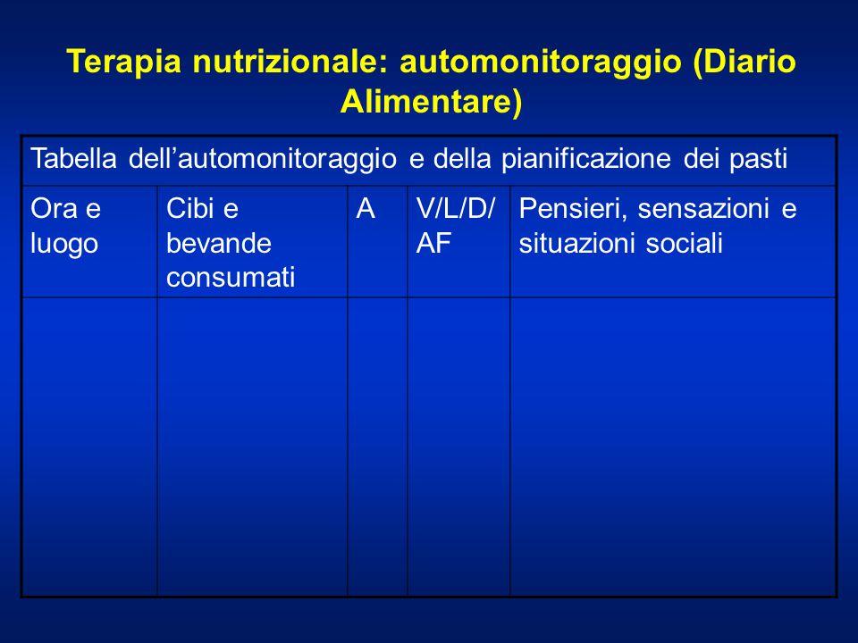 Terapia nutrizionale: automonitoraggio (Diario Alimentare)
