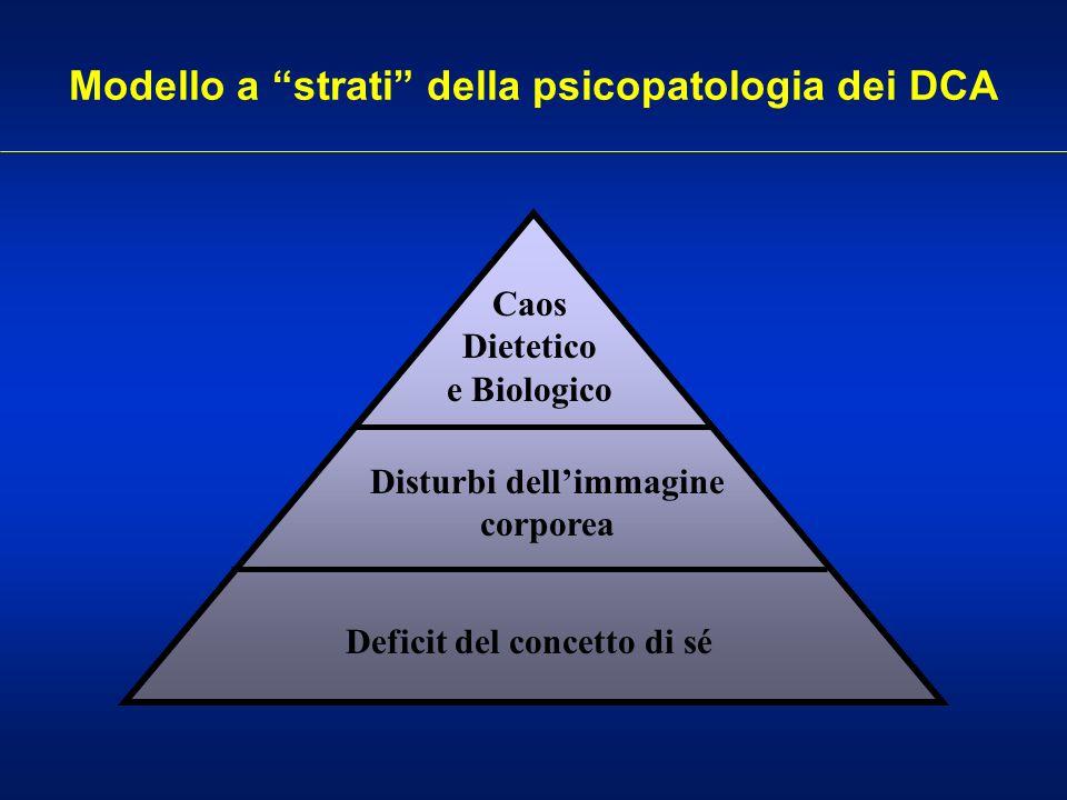 Modello a strati della psicopatologia dei DCA