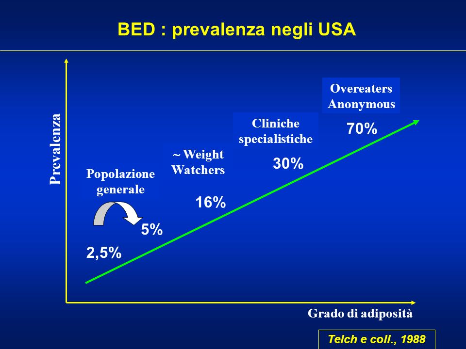BED : prevalenza negli USA Cliniche specialistiche