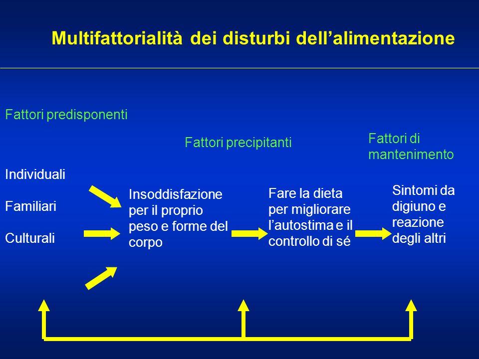 Multifattorialità dei disturbi dell'alimentazione