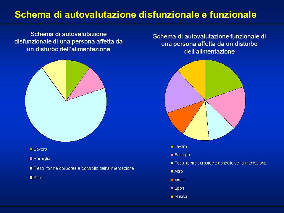 Schema di autovalutazione disfunzionale e funzionale